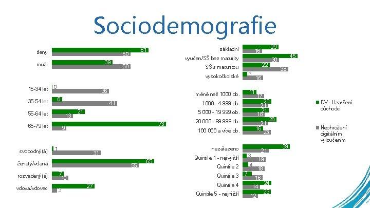 Sociodemografie ženy 50 39 muži základní 61 vyučen/SŠ bez maturity 50 22 SŠ s