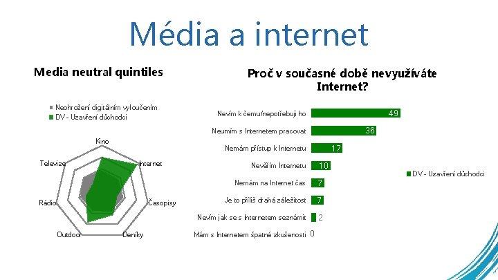 Média a internet Media neutral quintiles Proč v současné době nevyužíváte Internet? Neohrožení digitálním