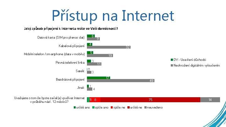 Přístup na Internet Jaký způsob připojení k Internetu máte ve Vaší domácnosti? 6 Datová