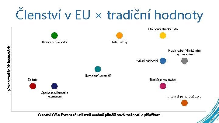 Členství v EU × tradiční hodnoty Stárnoucí střední třída Tele-babky Lpím na tradičních hodnotách.