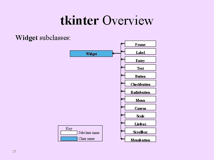 tkinter Overview Widget subclasses: Frame Widget Label Entry Text Button Checkbutton Radiobutton Menu Canvas