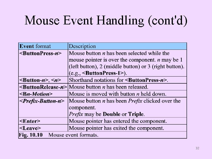 Mouse Event Handling (cont'd) 32