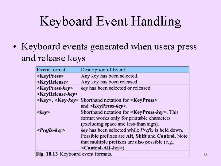 Keyboard Event Handling • Keyboard events generated when users press and release keys 33
