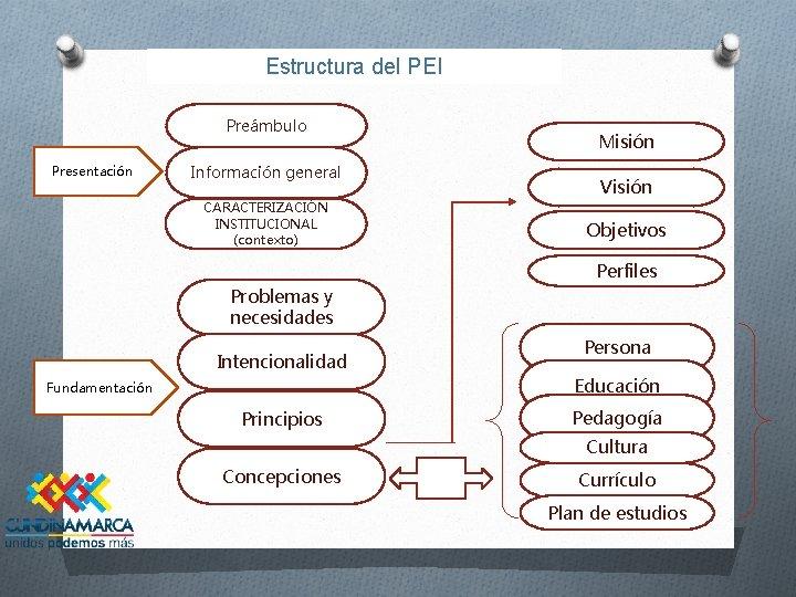 Estructura del PEI Preámbulo Presentación Información general CARACTERIZACIÓN INSTITUCIONAL (contexto) Misión Visión Objetivos Perfiles