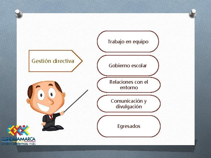 Trabajo en equipo Gestión directiva Gobierno escolar Relaciones con el entorno Comunicación y divulgación