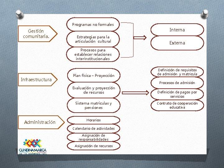 Programas no formales Gestión comunitaria. Estrategias para la articulación cultural Interna Externa Procesos para