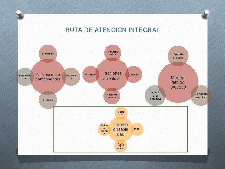 RUTA DE ATENCION INTEGRAL 1. identific acion promoción seguimien to Activacion de componentes atención
