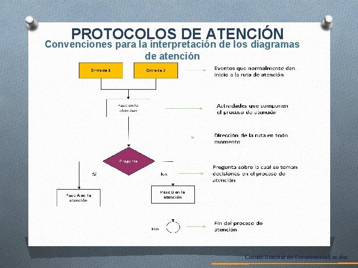 PROTOCOLOS DE ATENCIÓN Convenciones para la interpretación de los diagramas de atención Comité Distrital