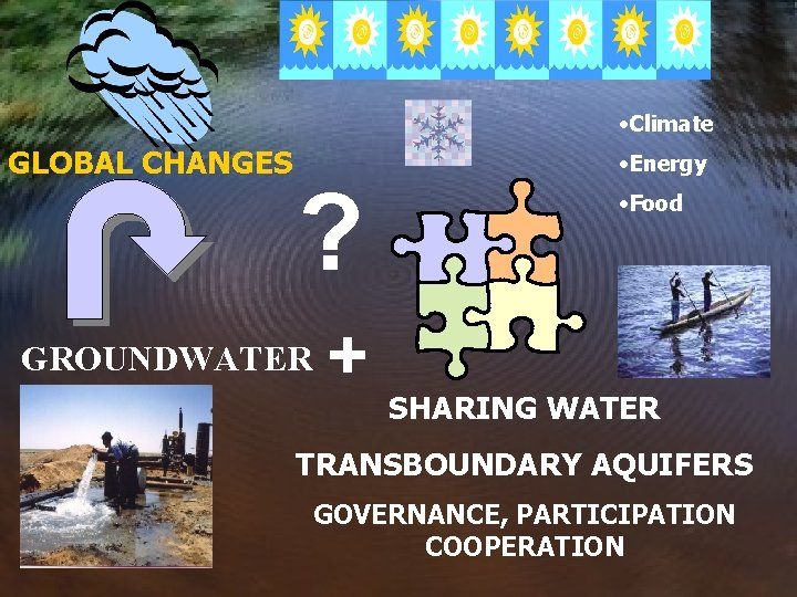 • Climate GLOBAL CHANGES ? GROUNDWATER + • Energy • Food SHARING WATER