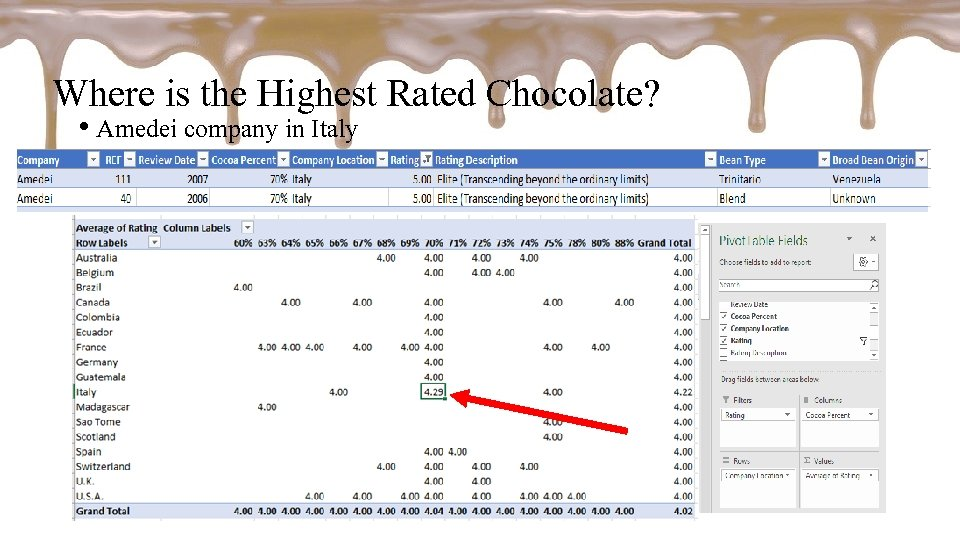 Where is the Highest Rated Chocolate? • Amedei company in Italy