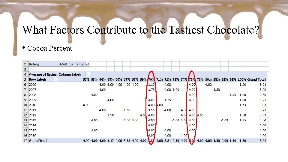 What Factors Contribute to the Tastiest Chocolate? • Cocoa Percent