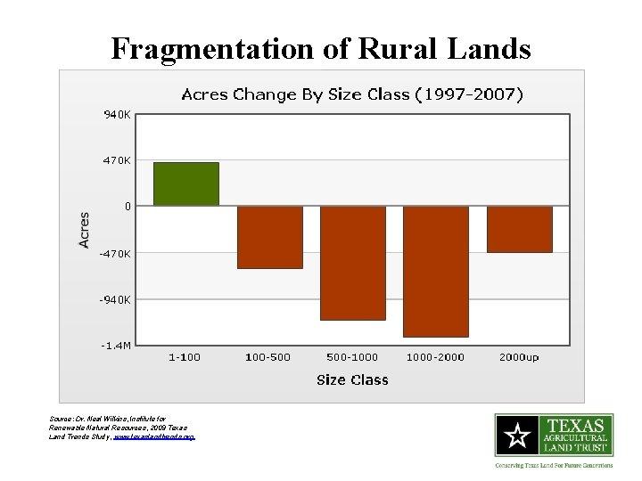 Fragmentation of Rural Lands Source: Dr. Neal Wilkins, Institute for Renewable Natural Resources, 2009