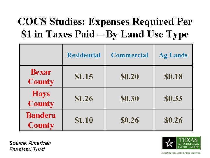 COCS Studies: Expenses Required Per $1 in Taxes Paid – By Land Use Type