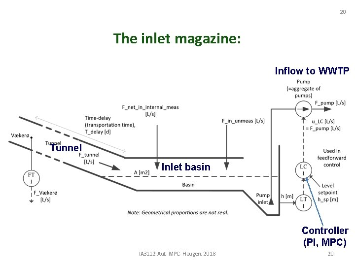 20 The inlet magazine: Inflow to WWTP Tunnel Inlet basin Controller (PI, MPC) IA