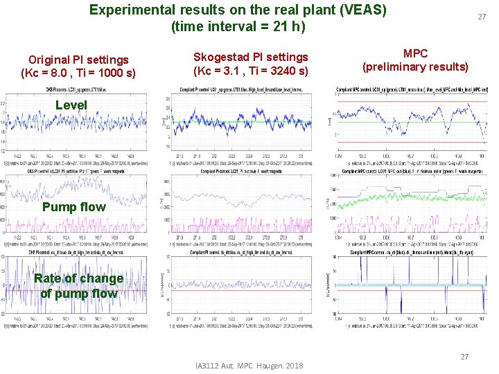 Experimental results on the real plant (VEAS) (time interval = 21 h) Original PI