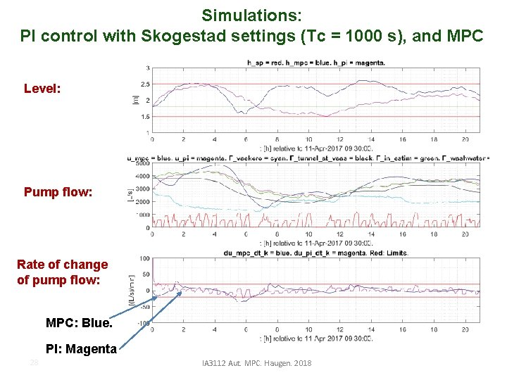 Simulations: PI control with Skogestad settings (Tc = 1000 s), and MPC Level: Pump