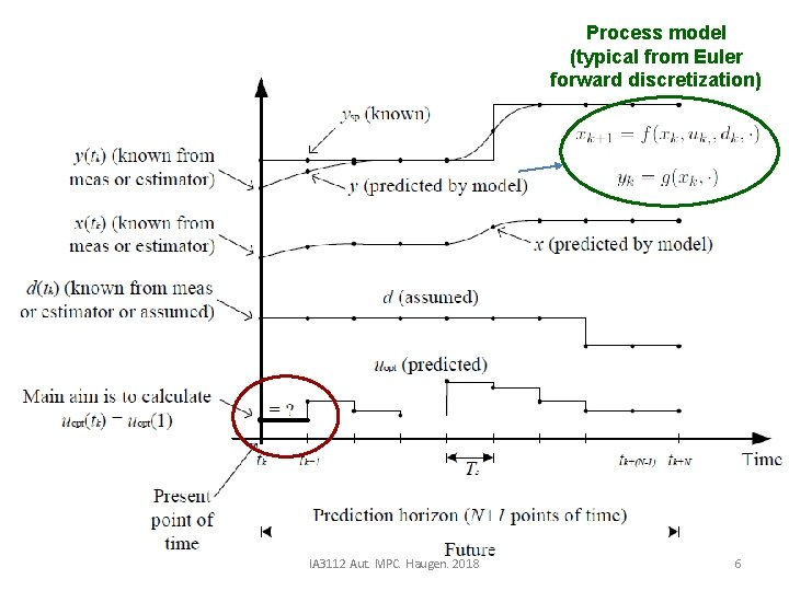 Process model (typical from Euler forward discretization) IA 3112 Aut. MPC. Haugen. 2018 6