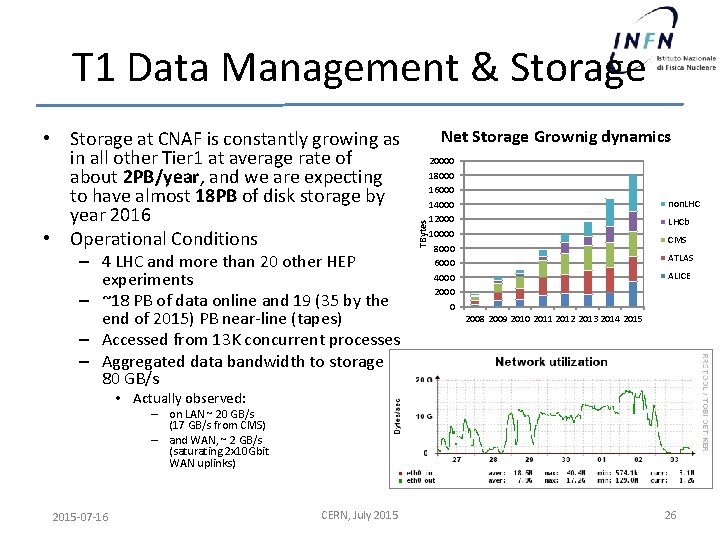 T 1 Data Management & Storage – 4 LHC and more than 20 other