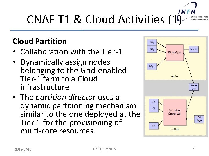 CNAF T 1 & Cloud Activities (1) Cloud Partition • Collaboration with the Tier-1