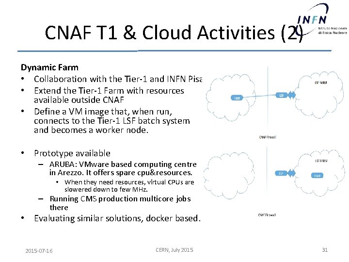 CNAF T 1 & Cloud Activities (2) Dynamic Farm • Collaboration with the Tier-1