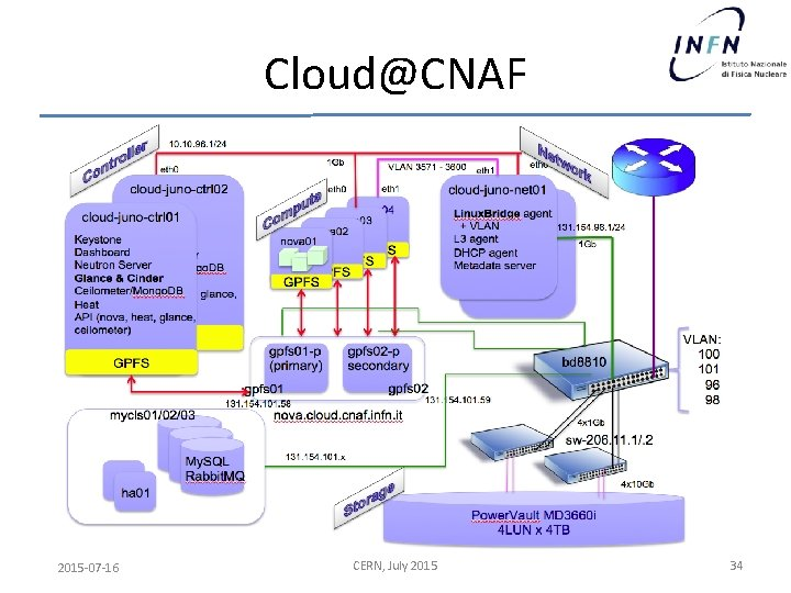 Cloud@CNAF 2015 -07 -16 CERN, July 2015 34