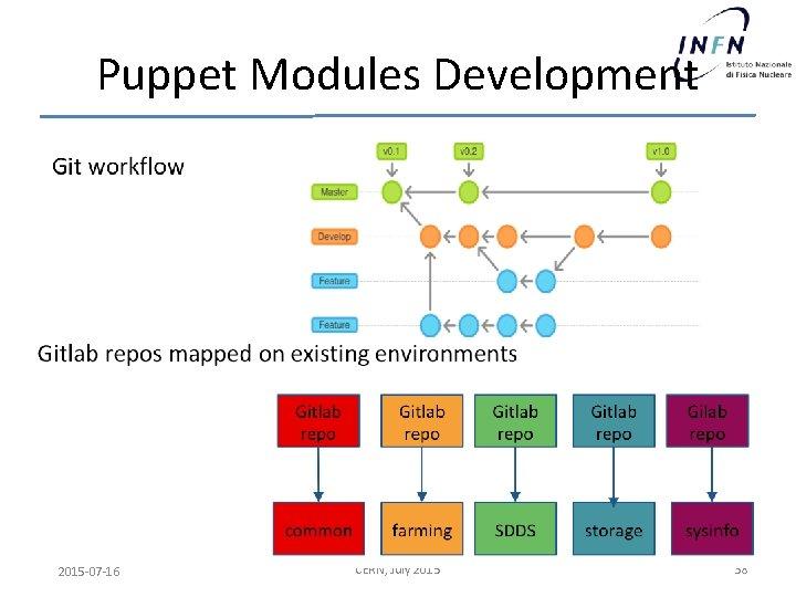 Puppet Modules Development 2015 -07 -16 CERN, July 2015 38