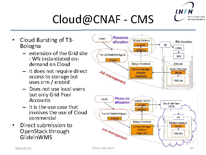 Cloud@CNAF - CMS • Cloud Bursting of T 3 Bologna – extension of the