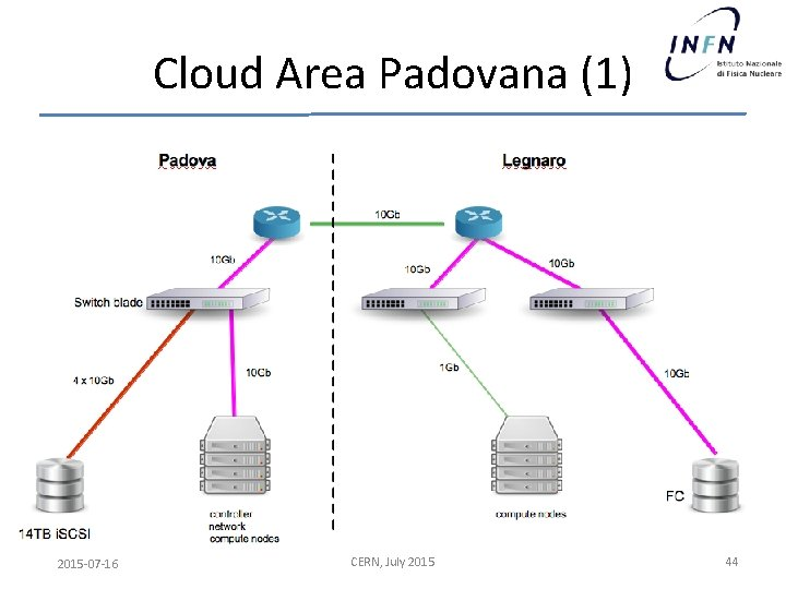 Cloud Area Padovana (1) 2015 -07 -16 CERN, July 2015 44