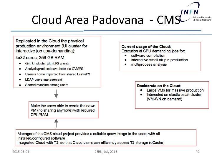 Cloud Area Padovana - CMS 2015 -05 -04 CERN, July 2015 49