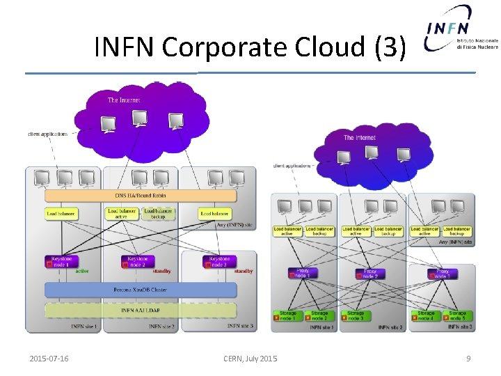 INFN Corporate Cloud (3) 2015 -07 -16 CERN, July 2015 9