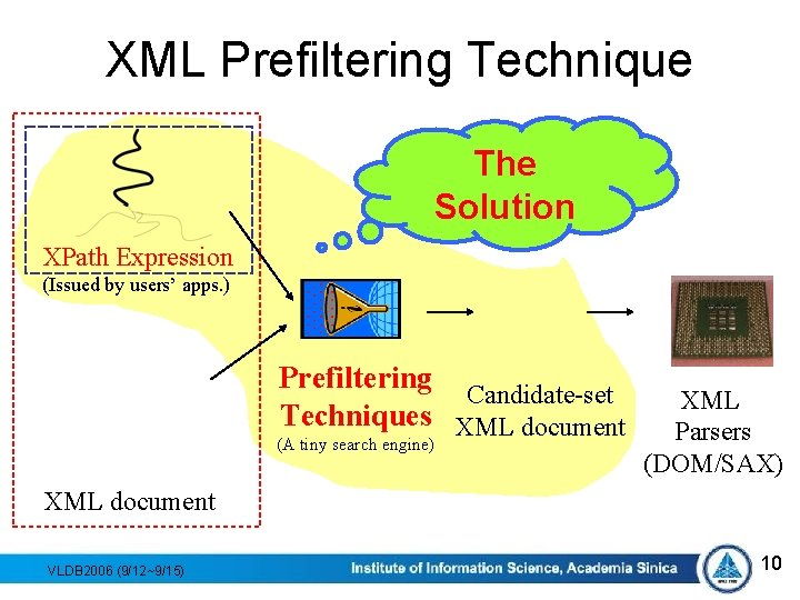 XML Prefiltering Technique The Solution XPath Expression (Issued by users' apps. ) Prefiltering Candidate-set