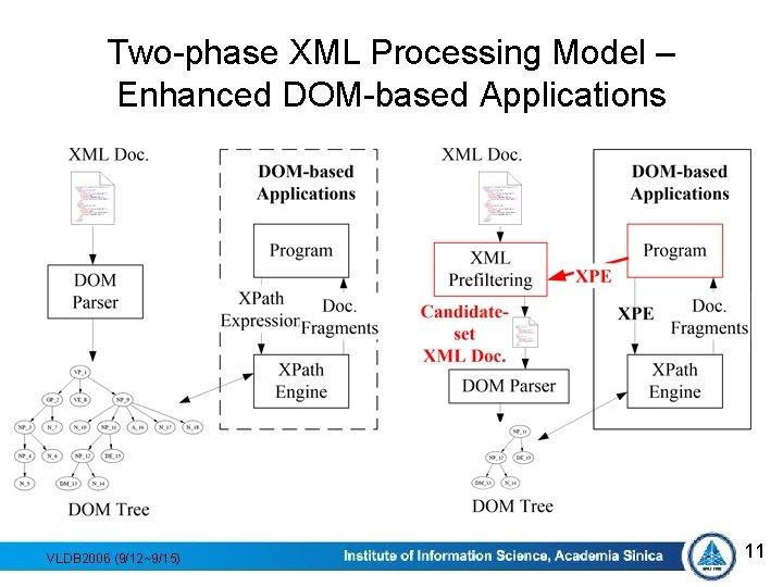 Two-phase XML Processing Model – Enhanced DOM-based Applications VLDB 2006 (9/12~9/15) 11