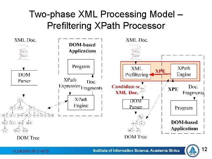 Two-phase XML Processing Model – Prefiltering XPath Processor VLDB 2006 (9/12~9/15) 12