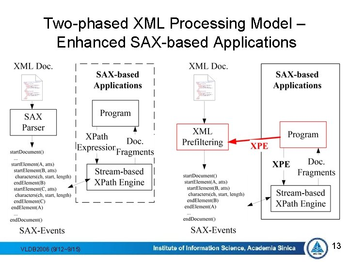Two-phased XML Processing Model – Enhanced SAX-based Applications VLDB 2006 (9/12~9/15) 13
