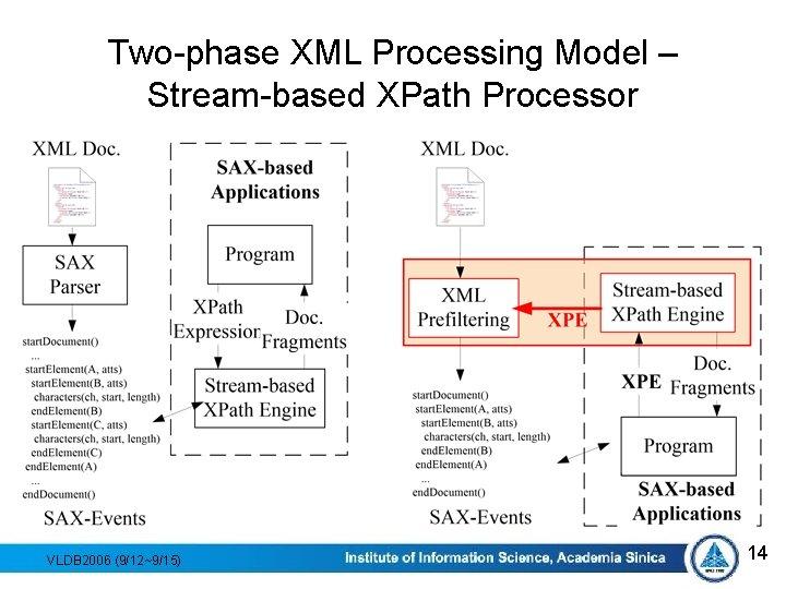 Two-phase XML Processing Model – Stream-based XPath Processor VLDB 2006 (9/12~9/15) 14