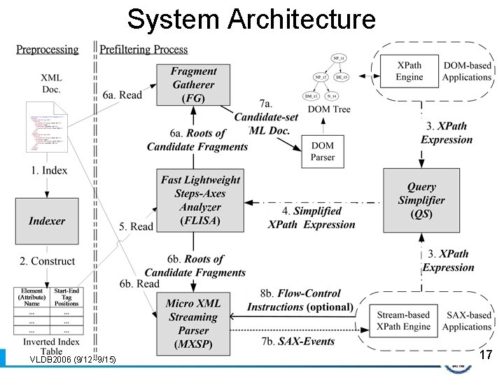 System Architecture VLDB 2006 (9/12~9/15) 17