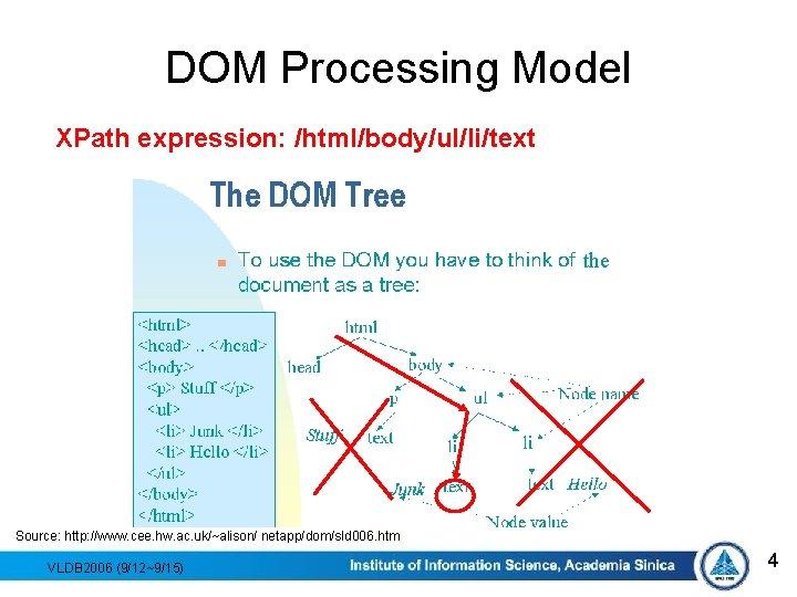 DOM Processing Model XPath expression: /html/body/ul/li/text the Source: http: //www. cee. hw. ac. uk/~alison/