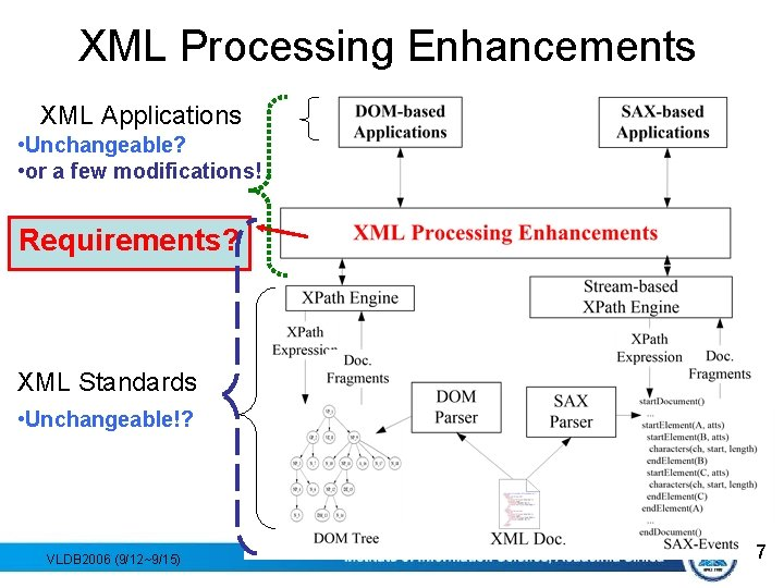 XML Processing Enhancements XML Applications • Unchangeable? • or a few modifications! Requirements? XML