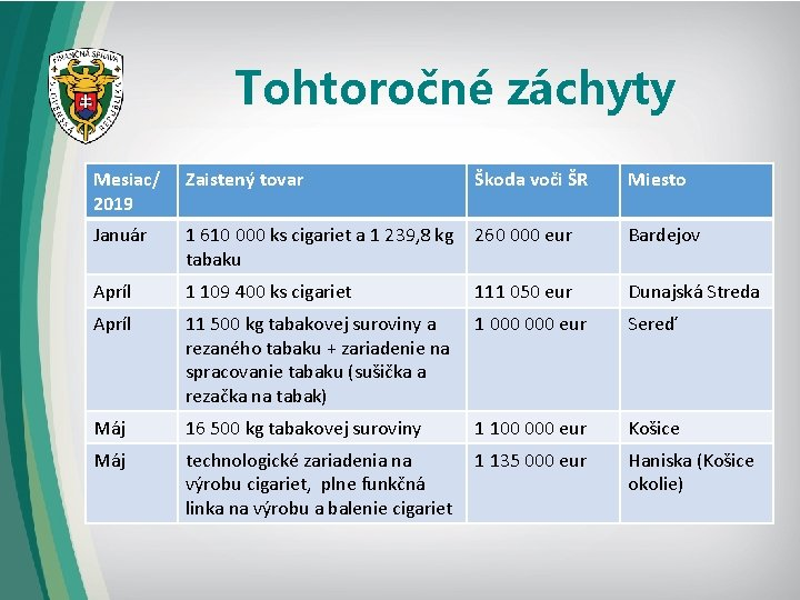 Tohtoročné záchyty Mesiac/ 2019 Zaistený tovar Škoda voči ŠR Miesto Január 1 610 000