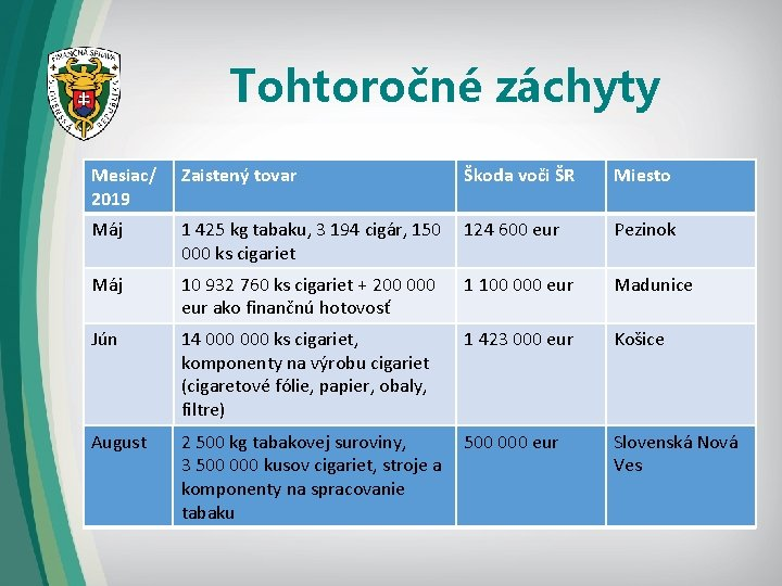 Tohtoročné záchyty Mesiac/ 2019 Zaistený tovar Škoda voči ŠR Miesto Máj 1 425 kg