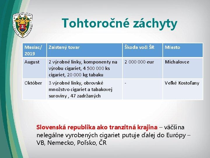 Tohtoročné záchyty Mesiac/ 2019 Zaistený tovar Škoda voči ŠR Miesto August 2 výrobné linky,