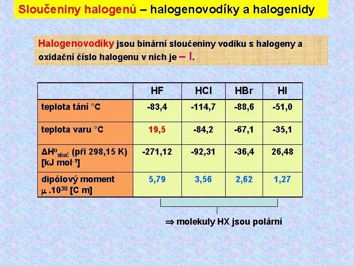 Sloučeniny halogenů – halogenovodíky a halogenidy Halogenovodíky jsou binární sloučeniny vodíku s halogeny a