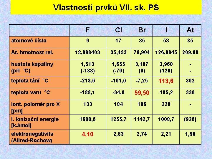 Vlastnosti prvků VII. sk. PS F Cl Br I At 9 17 35 53