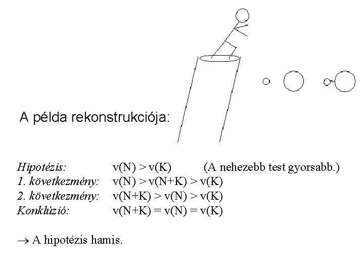 A példa rekonstrukciója: Hipotézis: 1. következmény: 2. következmény: Konklúzió: v(N) > v(K) (A nehezebb