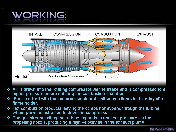 v Air is drawn into the rotating compressor via the intake and is compressed