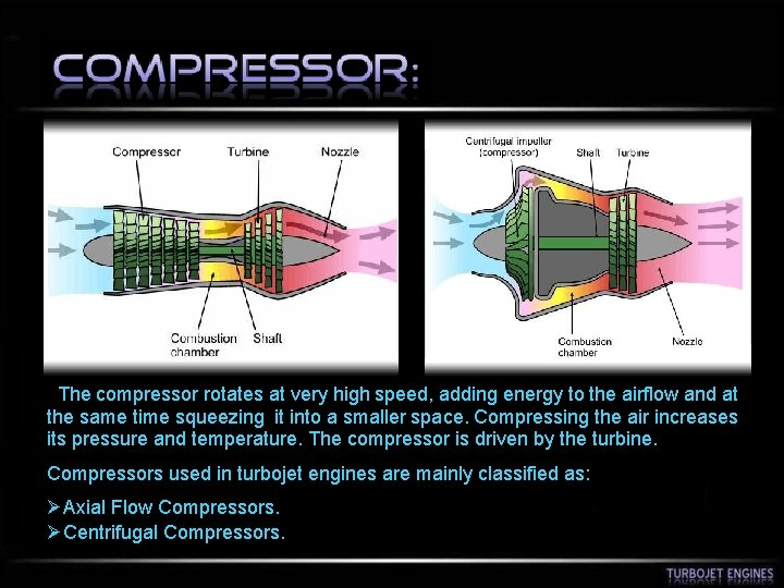 The compressor rotates at very high speed, adding energy to the airflow and