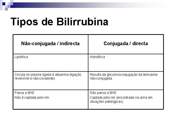 Tipos de Bilirrubina Não-conjugada / indirecta Conjugada / directa Lipofílica Hidrofílica Circula no plasma