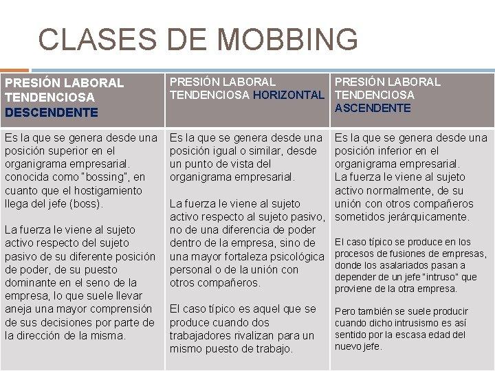 CLASES DE MOBBING PRESIÓN LABORAL TENDENCIOSA DESCENDENTE PRESIÓN LABORAL TENDENCIOSA HORIZONTAL TENDENCIOSA ASCENDENTE Es