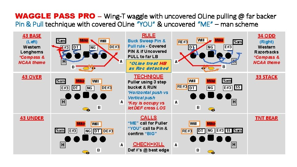 WAGGLE PASS PRO – Wing-T waggle with uncovered OLine pulling @ far backer Pin