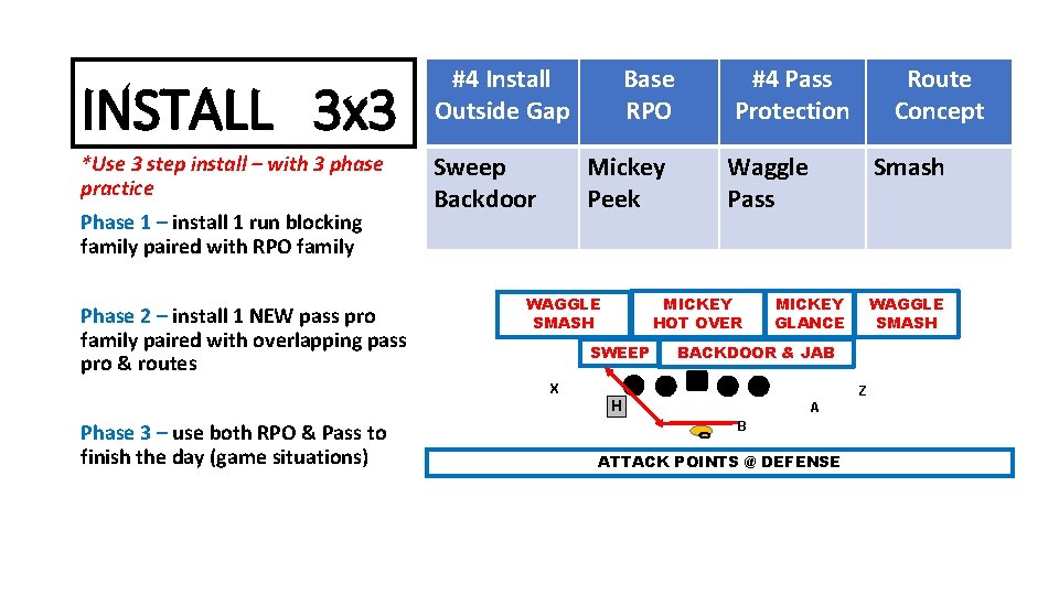 INSTALL 3 x 3 #4 Install Outside Gap *Use 3 step install – with